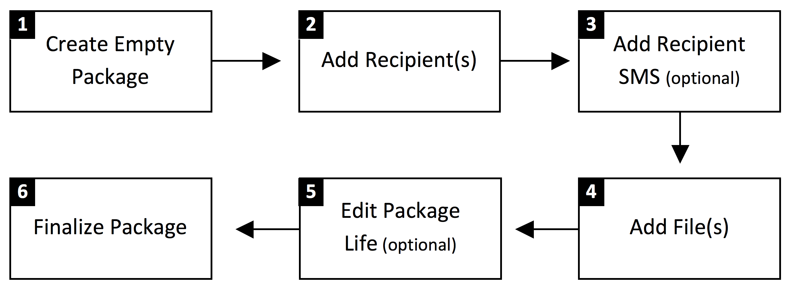 package-flow.png